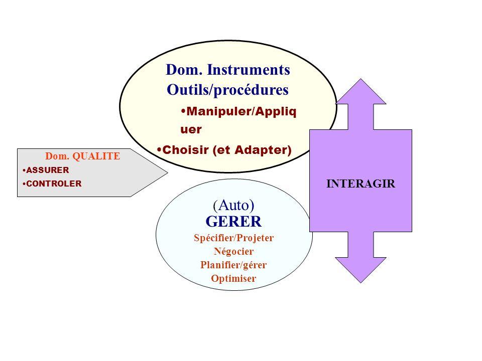 Dom. Instruments Outils/procédures
