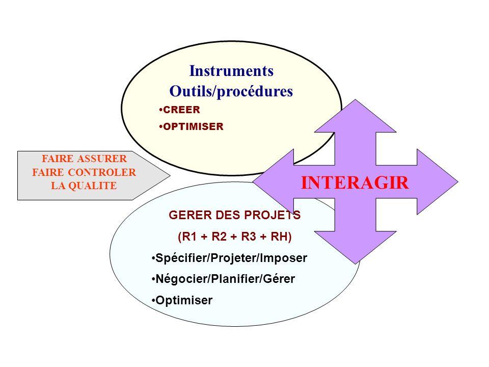 INTERAGIR Instruments Outils/procédures GERER DES PROJETS