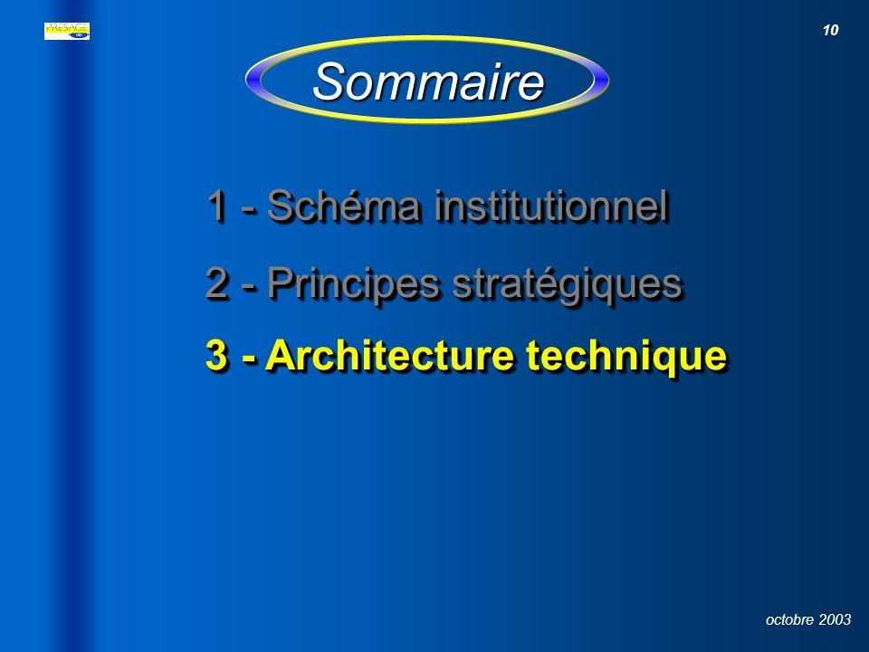 Sommaire 1 - Schéma institutionnel 2 - Principes stratégiques