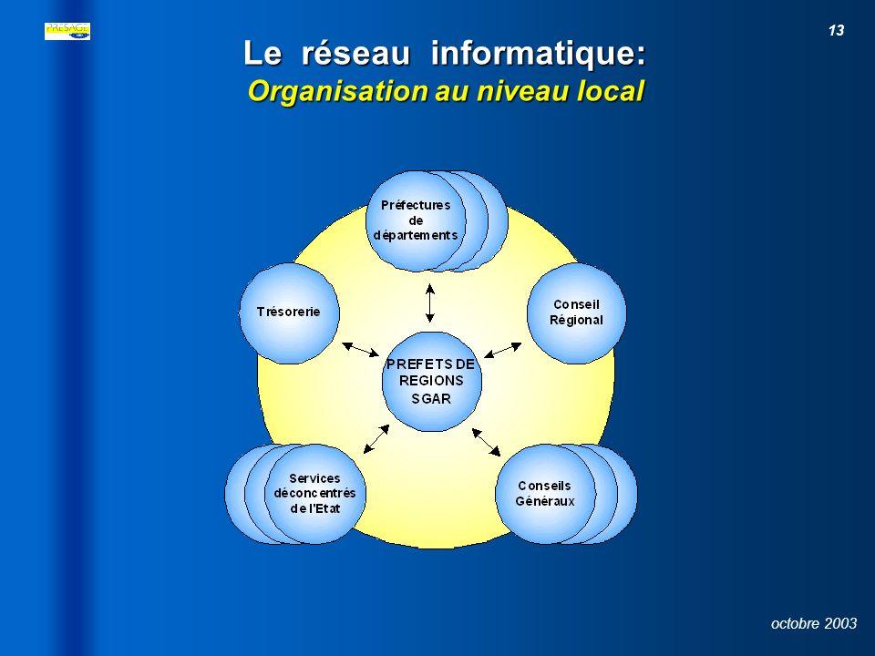 Le réseau informatique: Organisation au niveau local