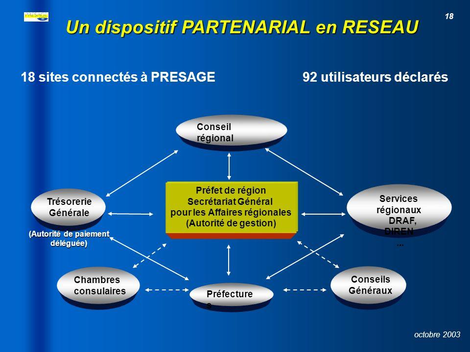 (Autorité de paiement déléguée) pour les Affaires régionales