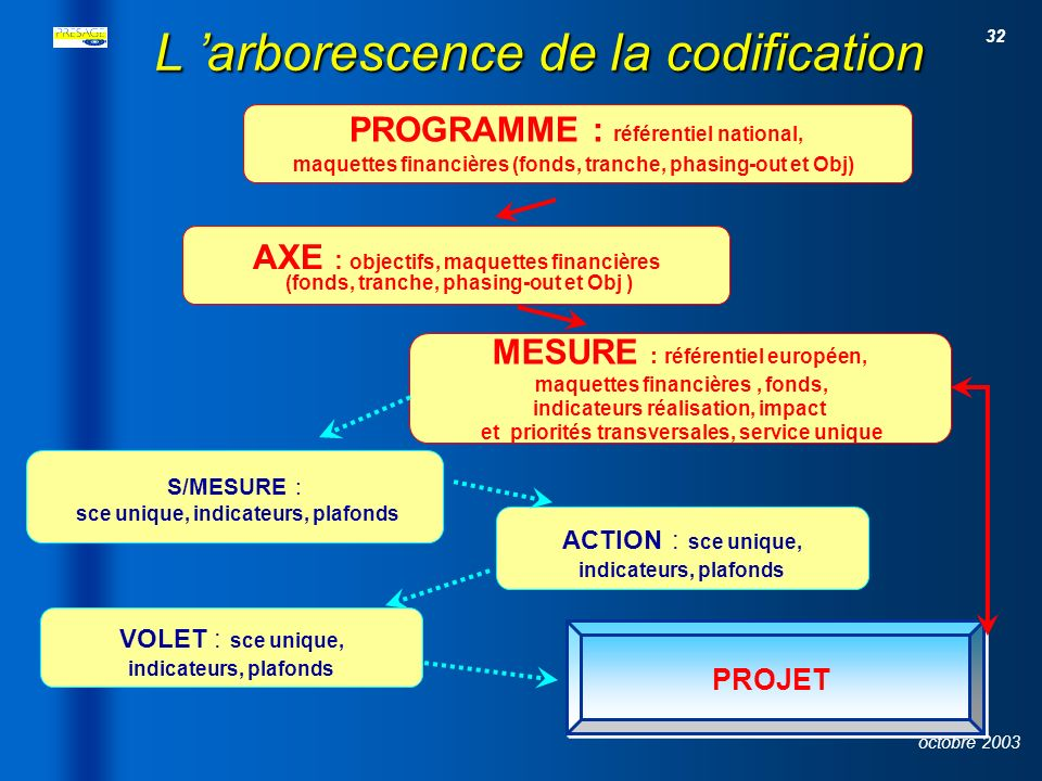 L 'arborescence de la codification