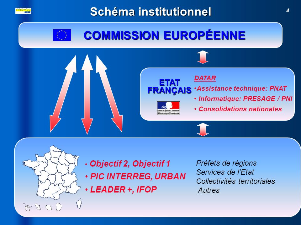 Schéma institutionnel