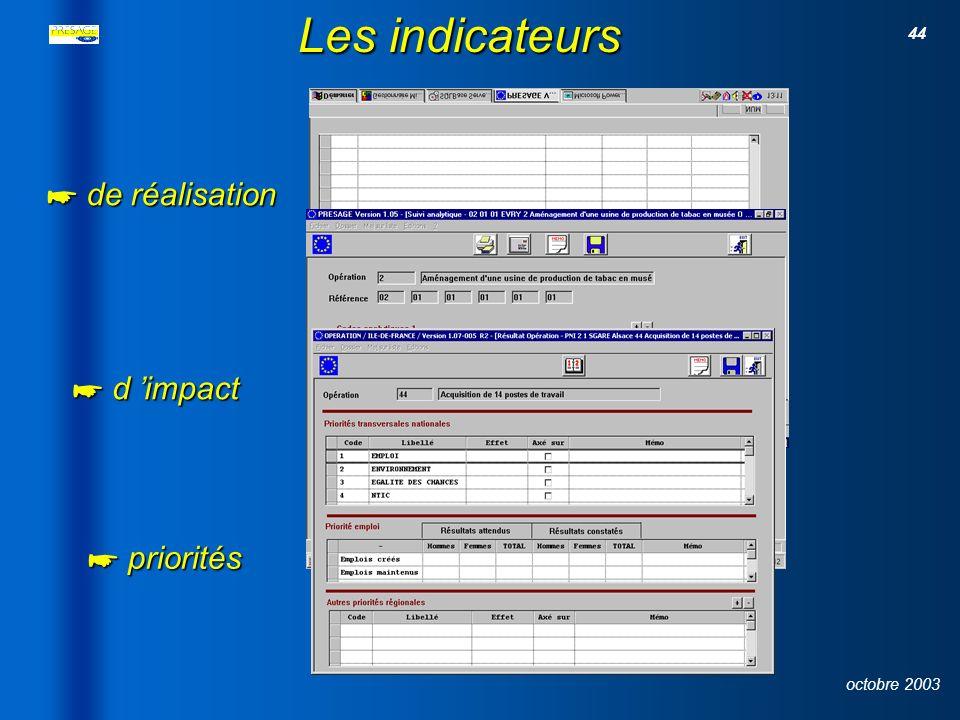 Les indicateurs de réalisation d 'impact priorités