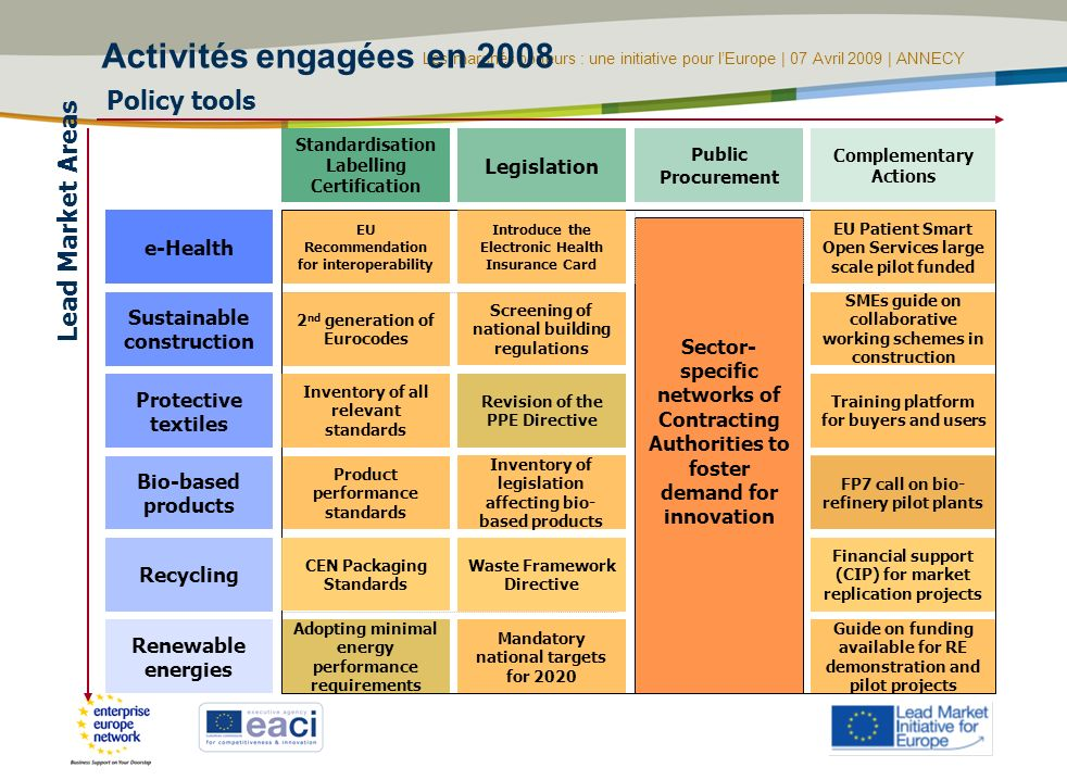 Activités engagées en 2008 Policy tools Lead Market Areas Legislation