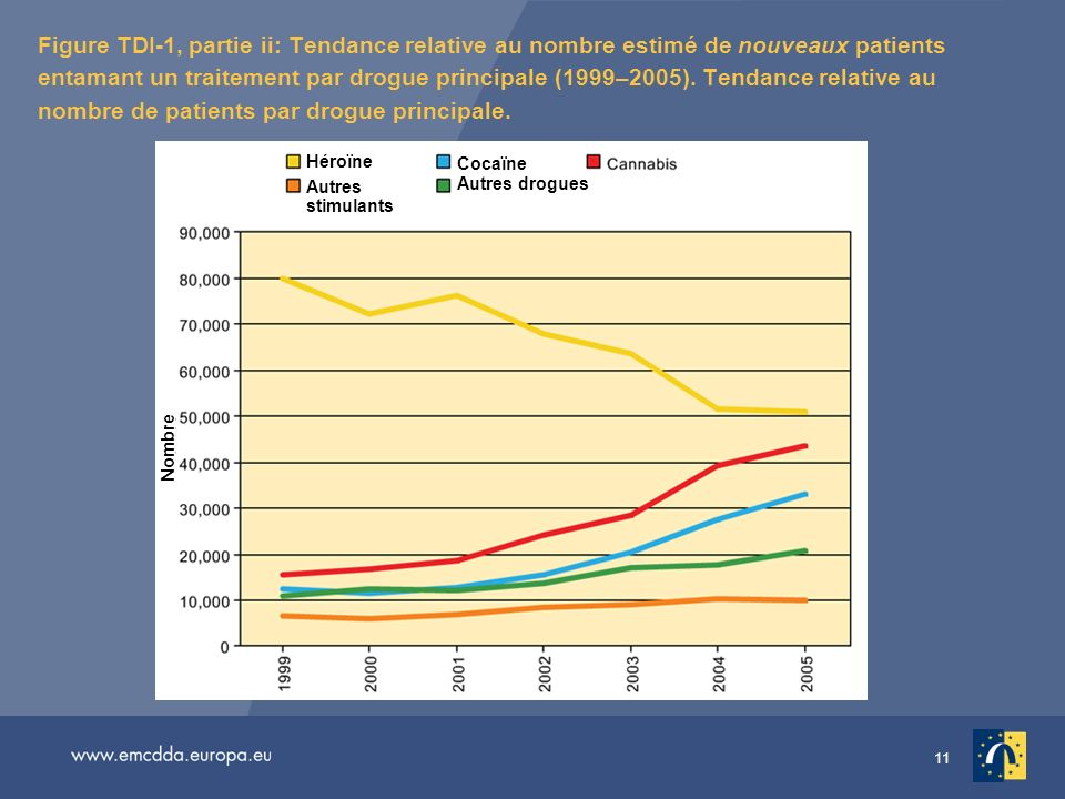 Figure TDI-1, partie ii: Tendance relative au nombre estimé de nouveaux patients entamant un traitement par drogue principale (1999–2005). Tendance relative au nombre de patients par drogue principale.