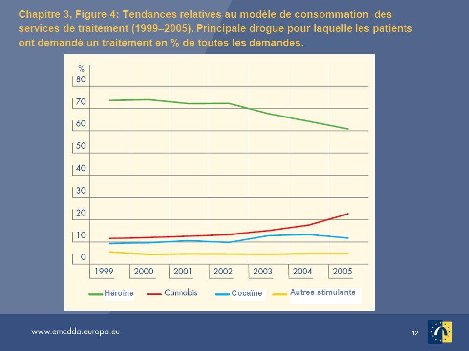 Chapitre 3, Figure 4: Tendances relatives au modèle de consommation des services de traitement (1999–2005). Principale drogue pour laquelle les patients ont demandé un traitement en % de toutes les demandes.
