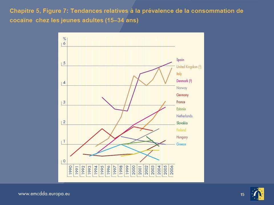 Chapitre 5, Figure 7: Tendances relatives à la prévalence de la consommation de cocaïne chez les jeunes adultes (15–34 ans)
