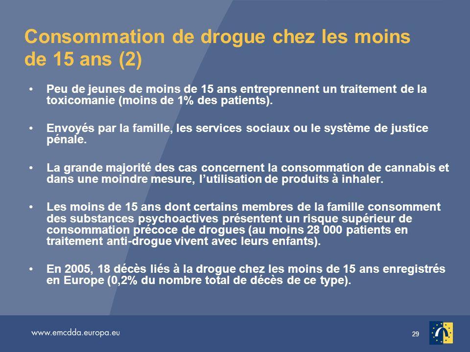 Consommation de drogue chez les moins de 15 ans (2)