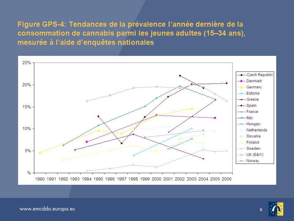 Figure GPS-4: Tendances de la prévalence l'année dernière de la consommation de cannabis parmi les jeunes adultes (15–34 ans), mesurée à l'aide d'enquêtes nationales
