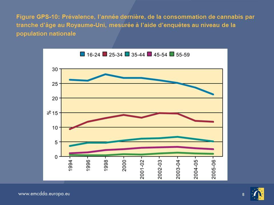 Figure GPS-10: Prévalence, l'année dernière, de la consommation de cannabis par tranche d'âge au Royaume-Uni, mesurée à l'aide d'enquêtes au niveau de la population nationale
