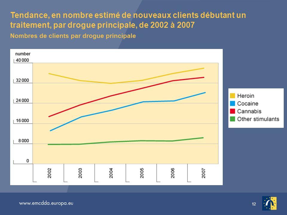 Tendance, en nombre estimé de nouveaux clients débutant un traitement, par drogue principale, de 2002 à 2007 Nombres de clients par drogue principale