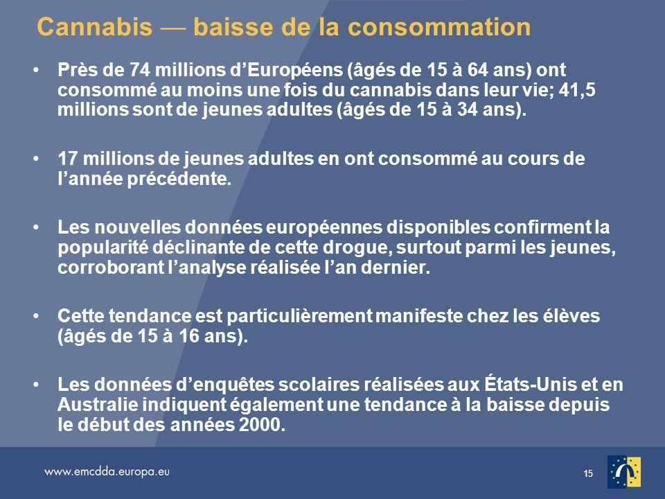 Cannabis — baisse de la consommation