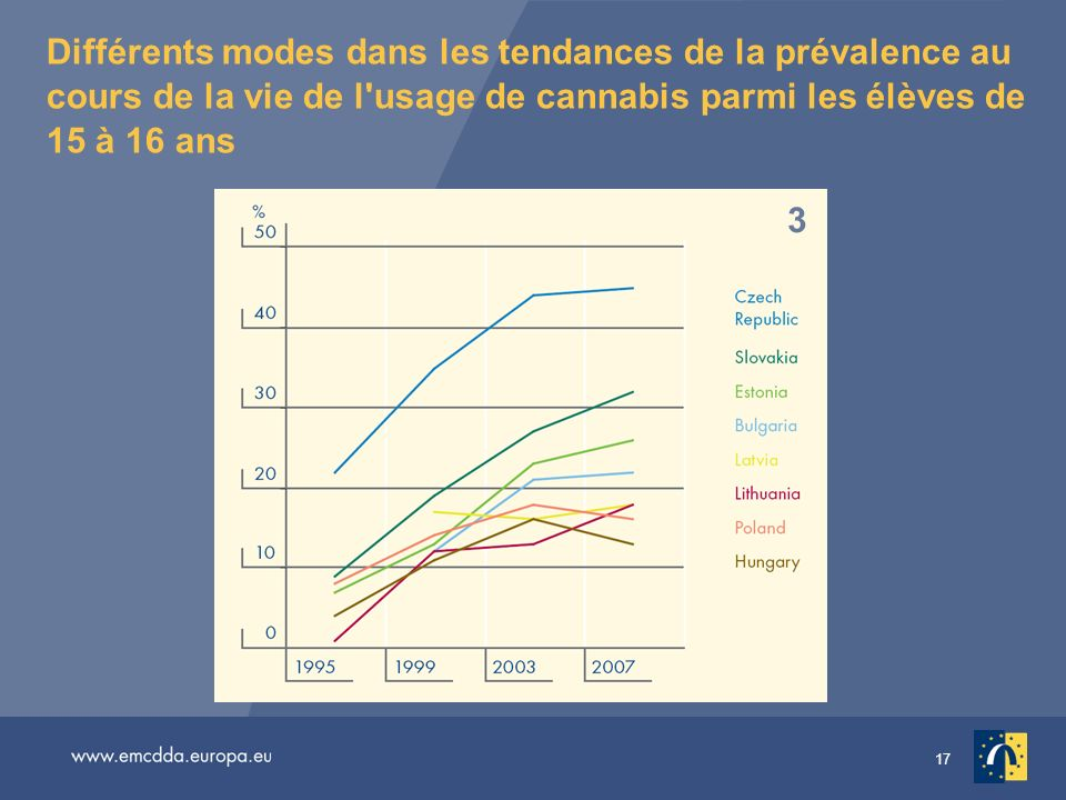 Différents modes dans les tendances de la prévalence au cours de la vie de l usage de cannabis parmi les élèves de 15 à 16 ans