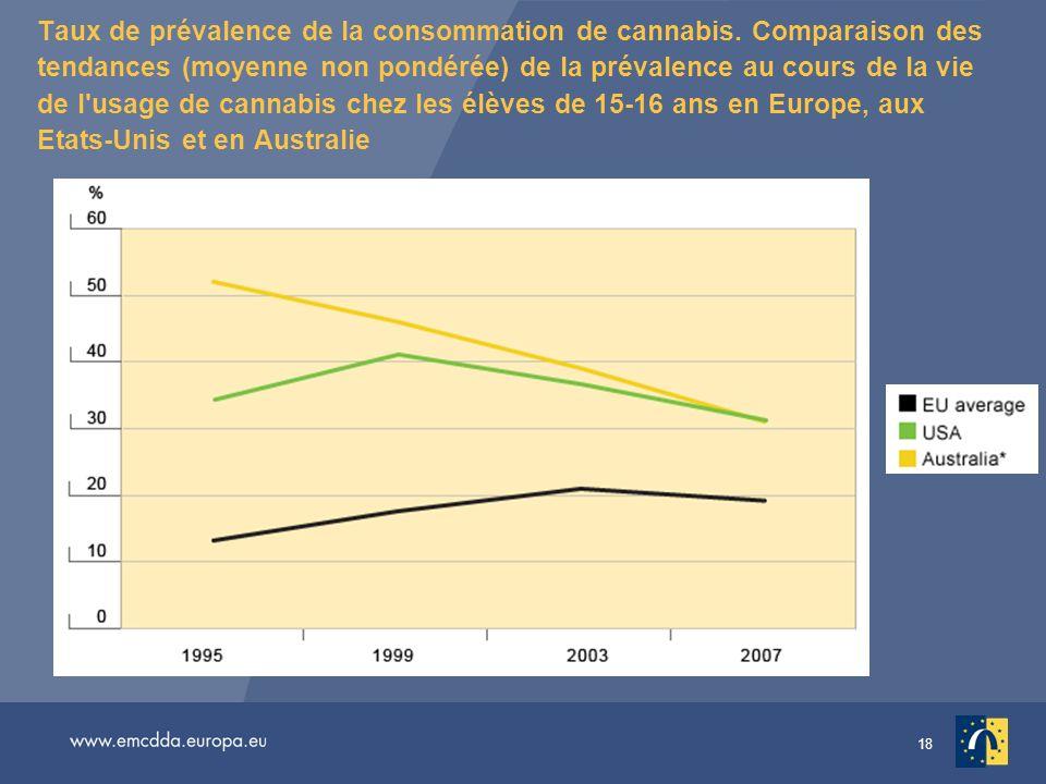 Taux de prévalence de la consommation de cannabis