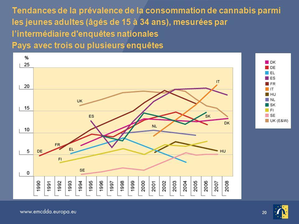 Tendances de la prévalence de la consommation de cannabis parmi les jeunes adultes (âgés de 15 à 34 ans), mesurées par l'intermédiaire d enquêtes nationales Pays avec trois ou plusieurs enquêtes