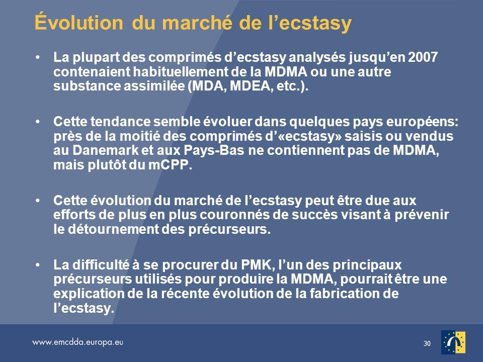 Évolution du marché de l'ecstasy