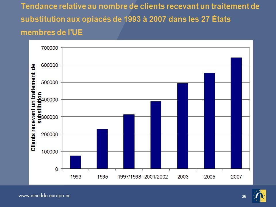 Tendance relative au nombre de clients recevant un traitement de substitution aux opiacés de 1993 à 2007 dans les 27 États membres de l UE