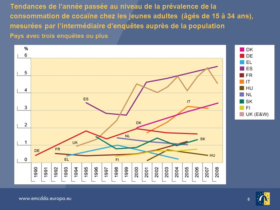 Tendances de l année passée au niveau de la prévalence de la consommation de cocaïne chez les jeunes adultes (âgés de 15 à 34 ans), mesurées par l'intermédiaire d enquêtes auprès de la population Pays avec trois enquêtes ou plus