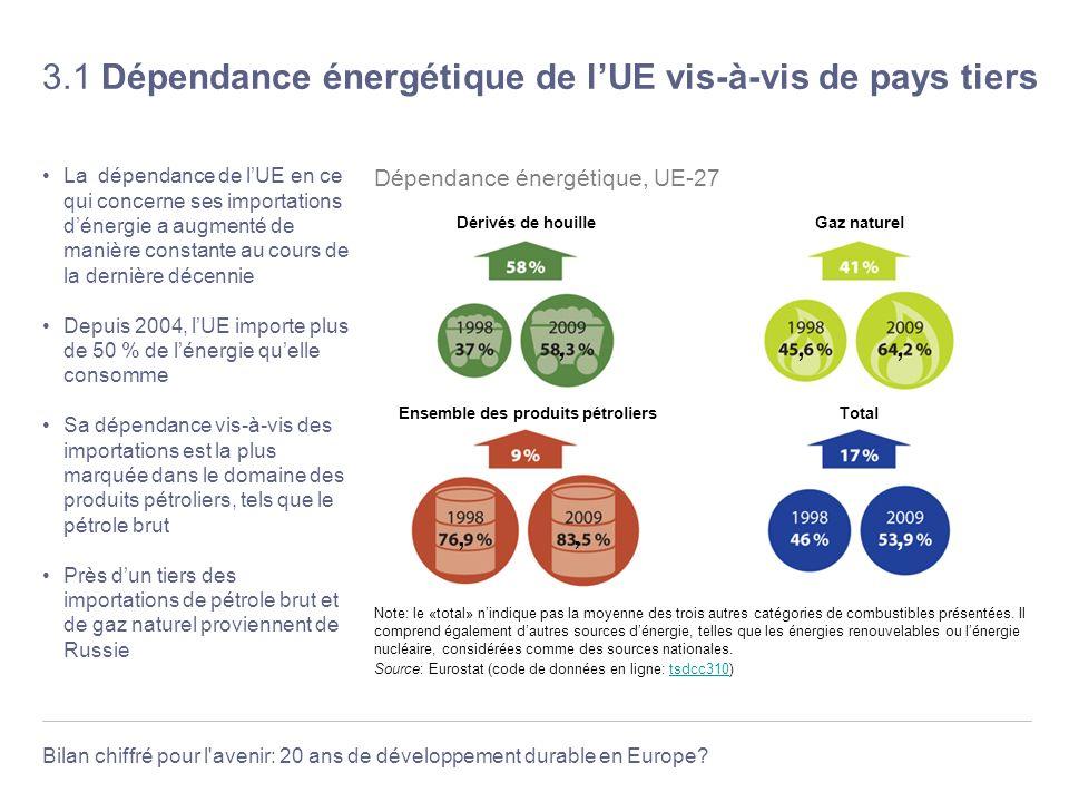 3.1 Dépendance énergétique de l'UE vis-à-vis de pays tiers