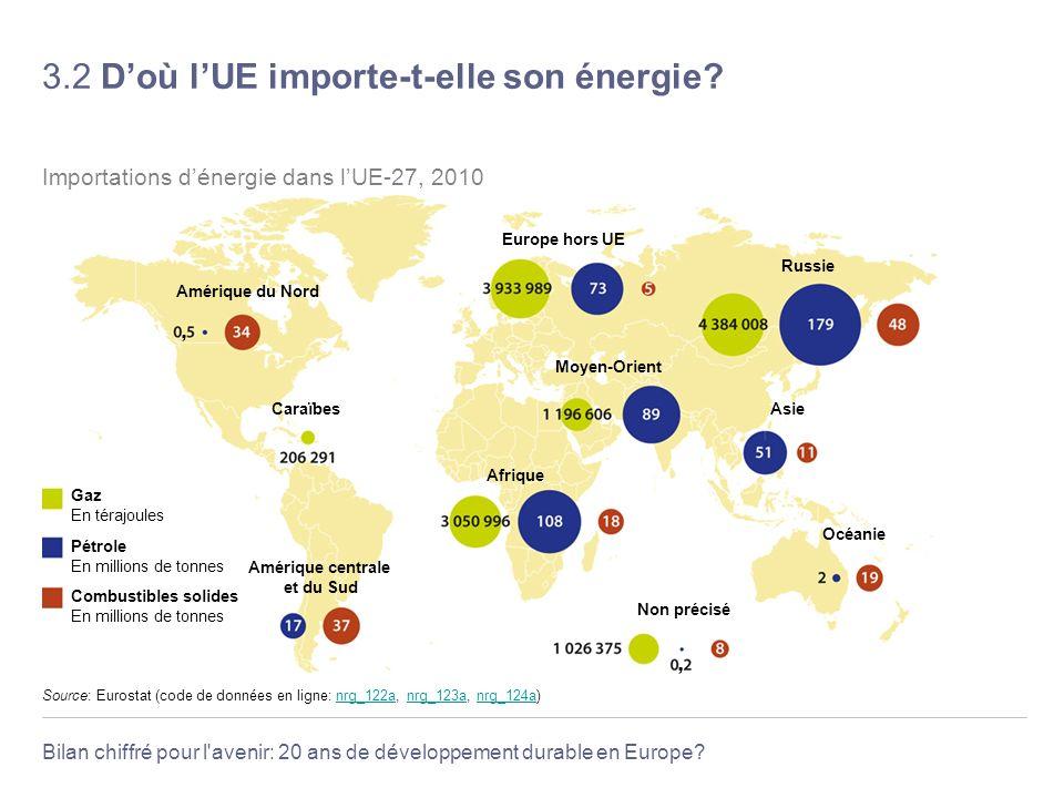 3.2 D'où l'UE importe-t-elle son énergie