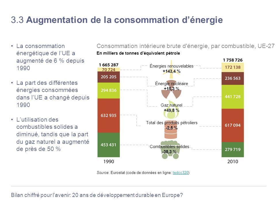 3.3 Augmentation de la consommation d'énergie