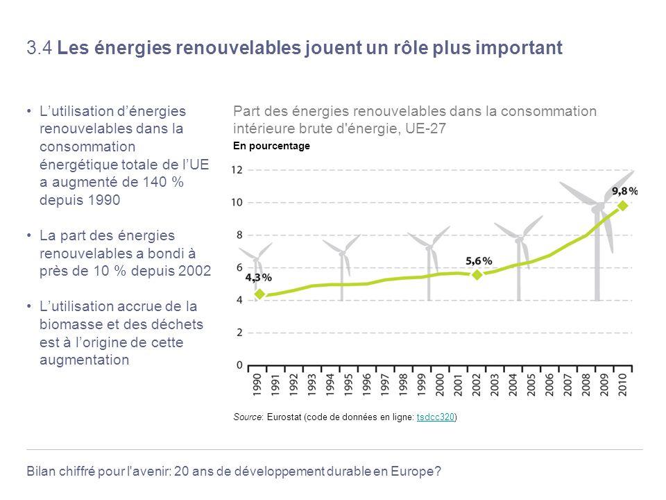 3.4 Les énergies renouvelables jouent un rôle plus important