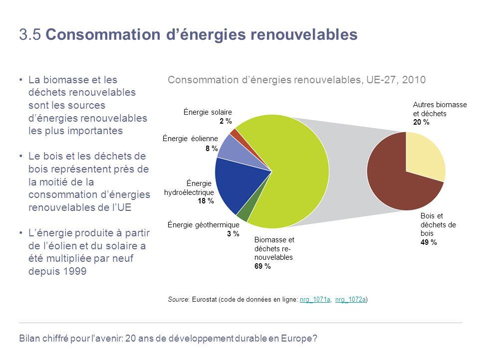 3.5 Consommation d'énergies renouvelables