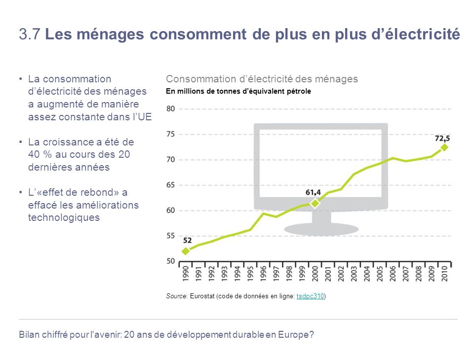 3.7 Les ménages consomment de plus en plus d'électricité