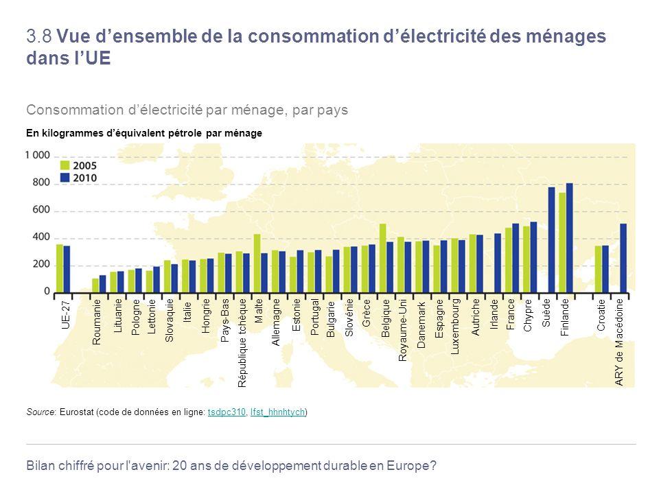 3.8 Vue d'ensemble de la consommation d'électricité des ménages dans l'UE