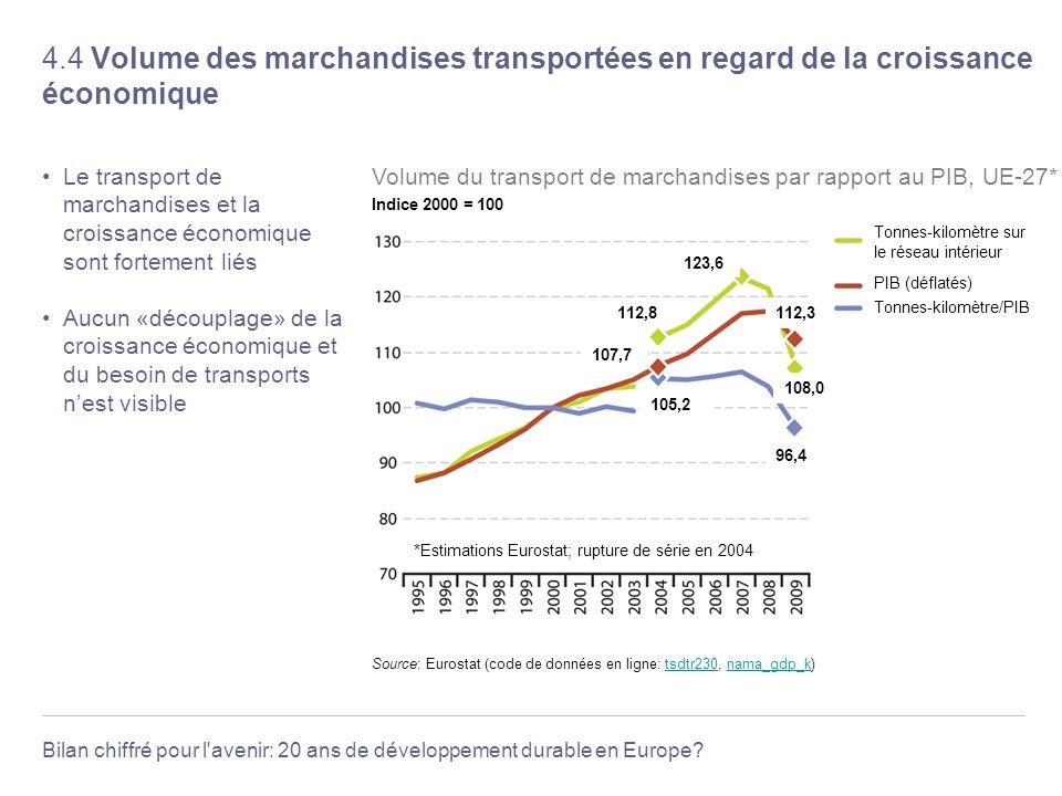 4.4 Volume des marchandises transportées en regard de la croissance économique