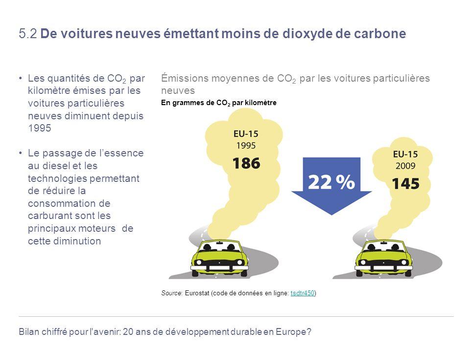 5.2 De voitures neuves émettant moins de dioxyde de carbone