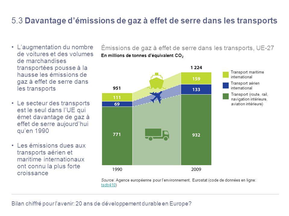 5.3 Davantage d'émissions de gaz à effet de serre dans les transports