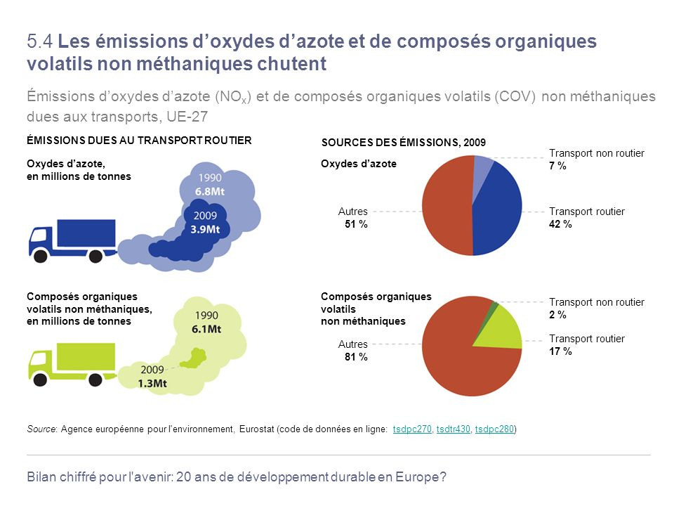 5.4 Les émissions d'oxydes d'azote et de composés organiques volatils non méthaniques chutent
