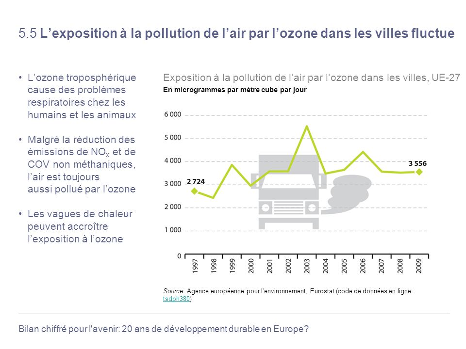 5.5 L'exposition à la pollution de l'air par l'ozone dans les villes fluctue