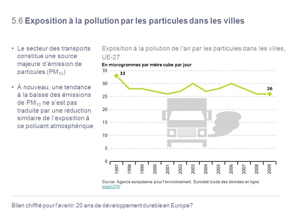 5.6 Exposition à la pollution par les particules dans les villes