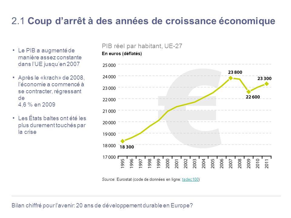 2.1 Coup d'arrêt à des années de croissance économique