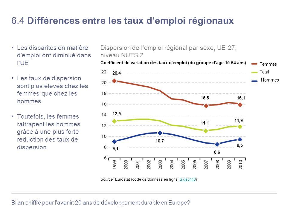 6.4 Différences entre les taux d'emploi régionaux
