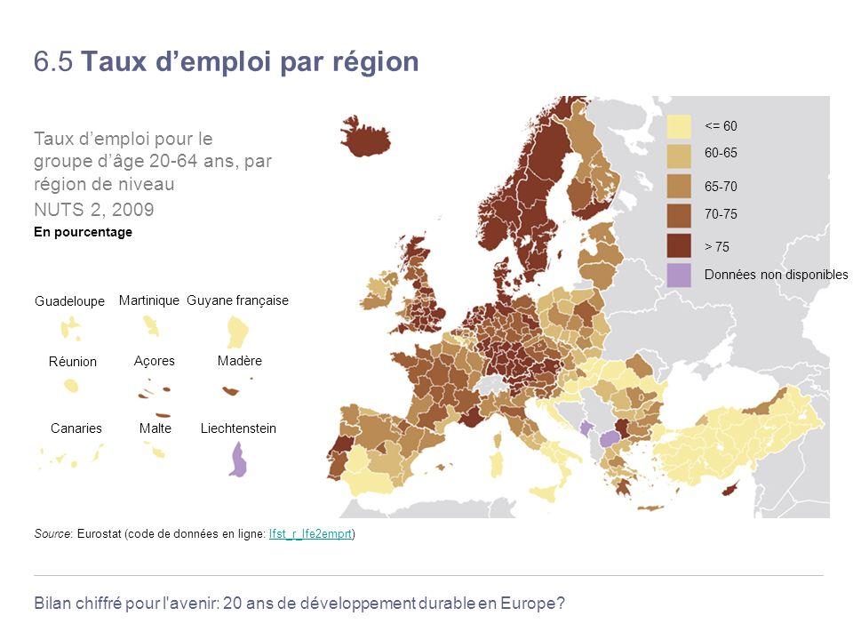 6.5 Taux d'emploi par région
