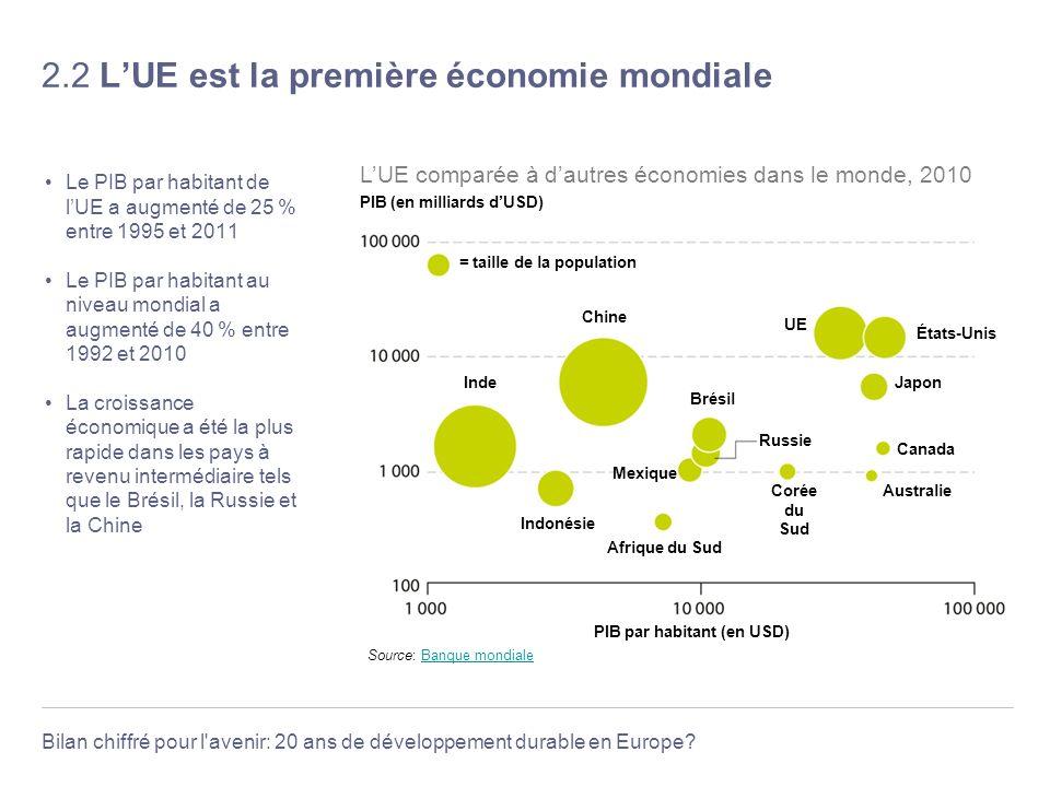 2.2 L'UE est la première économie mondiale
