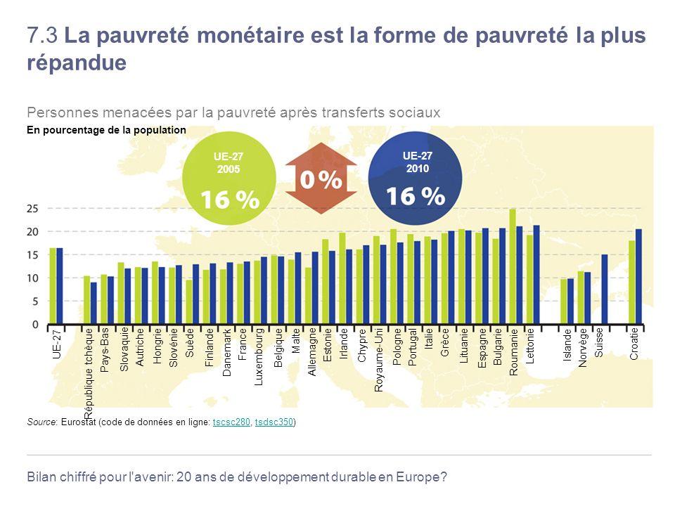 7.3 La pauvreté monétaire est la forme de pauvreté la plus répandue