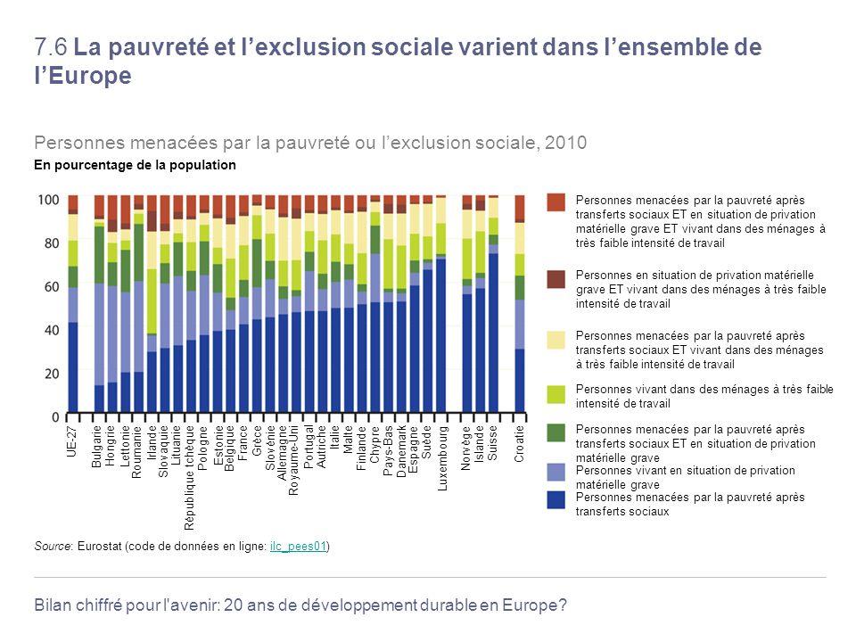 7.6 La pauvreté et l'exclusion sociale varient dans l'ensemble de l'Europe