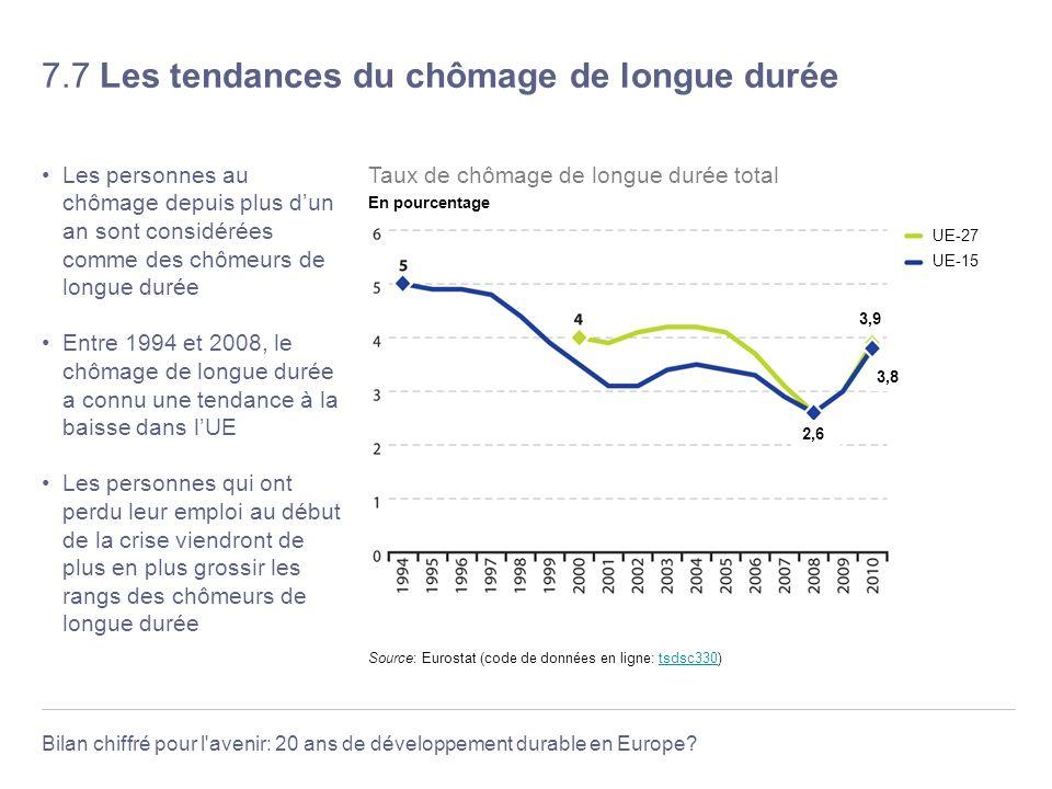 7.7 Les tendances du chômage de longue durée