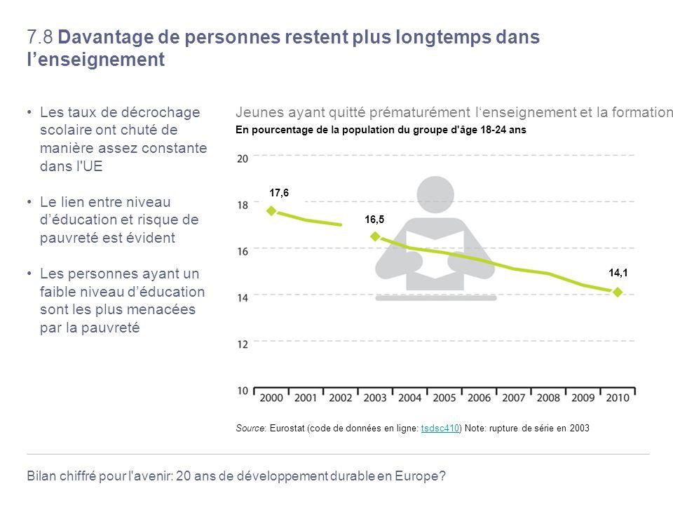 7.8 Davantage de personnes restent plus longtemps dans l'enseignement