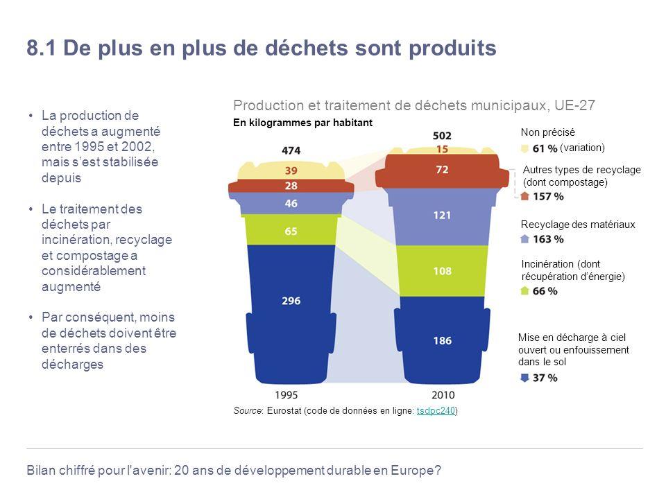 8.1 De plus en plus de déchets sont produits