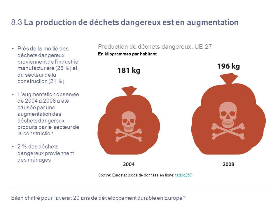 8.3 La production de déchets dangereux est en augmentation