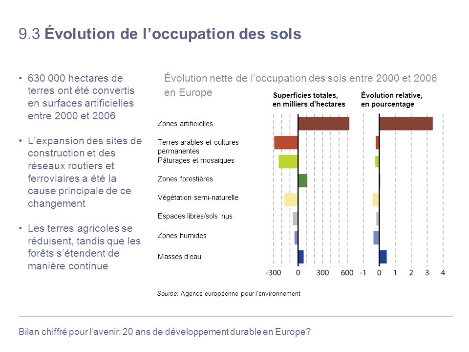 9.3 Évolution de l'occupation des sols