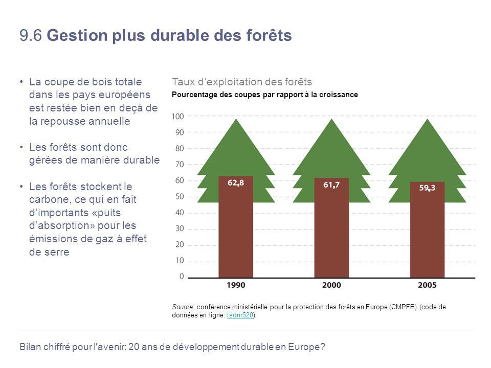 9.6 Gestion plus durable des forêts