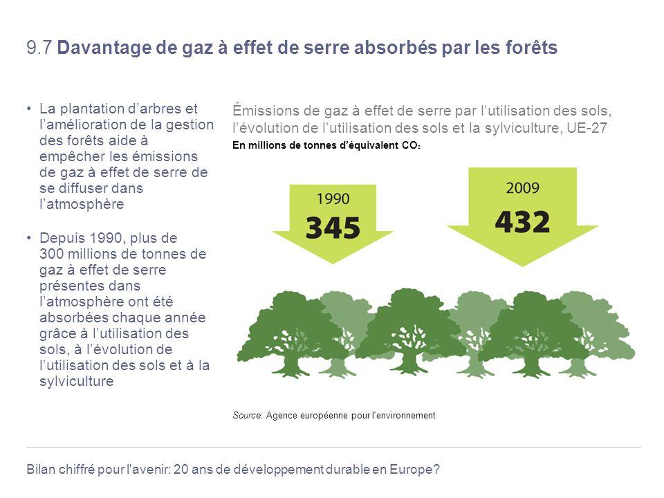 9.7 Davantage de gaz à effet de serre absorbés par les forêts