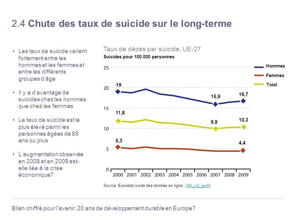 2.4 Chute des taux de suicide sur le long-terme